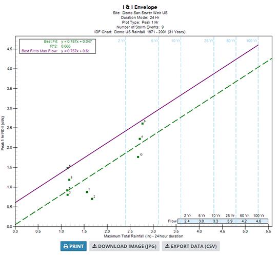 FlowWorks Analytics
