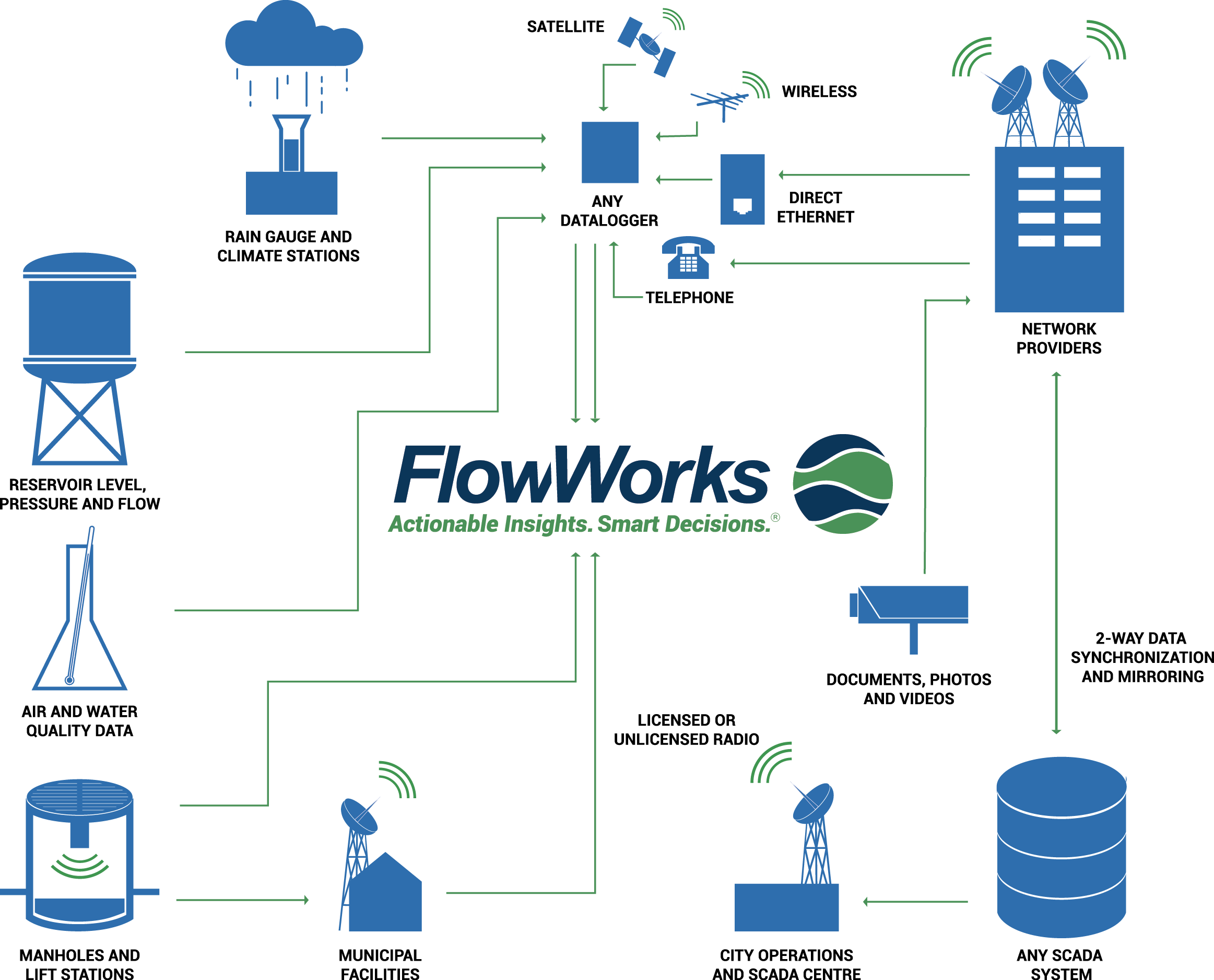 How FlowWorks Operates Infographic