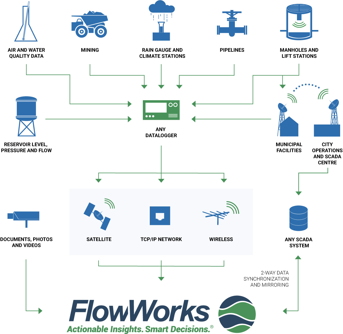 FlowWorks operational infographic