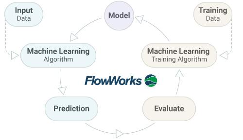 machine-learning-model-flowworks