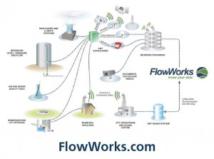 FlowWorks = All Your Data in One Place